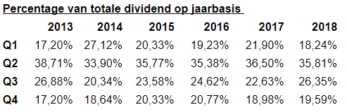 Percentage van totale VWRL dividend per jaar - FinanceMonkey